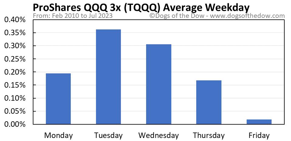 TQQQ average weekday chart