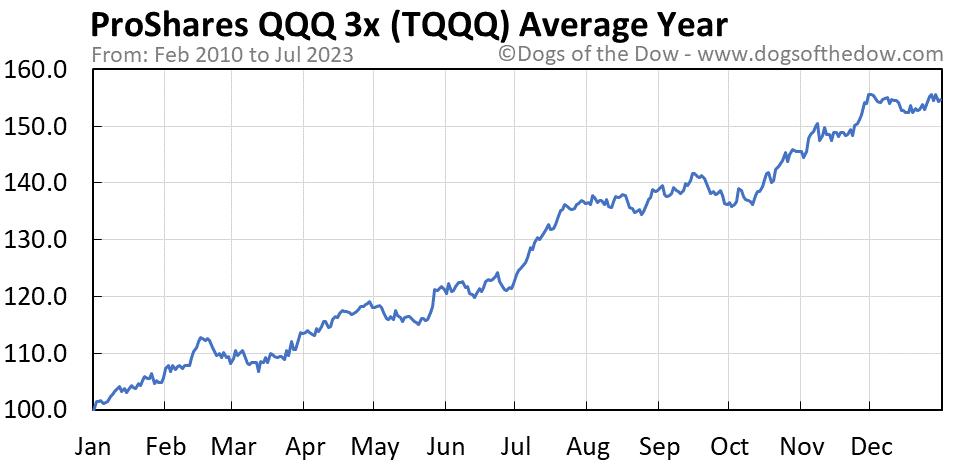 TQQQ average year chart