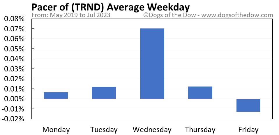 TRND average weekday chart