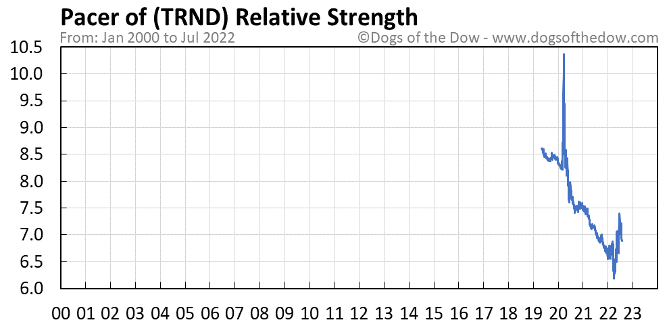 TRND relative strength chart
