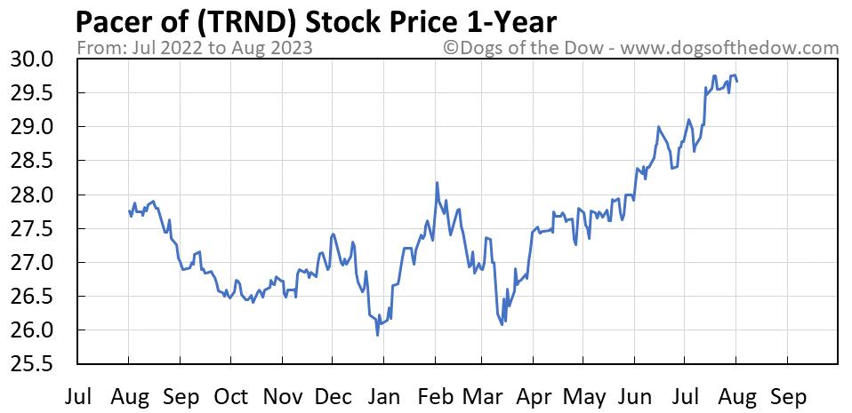 TRND 1-year stock price chart