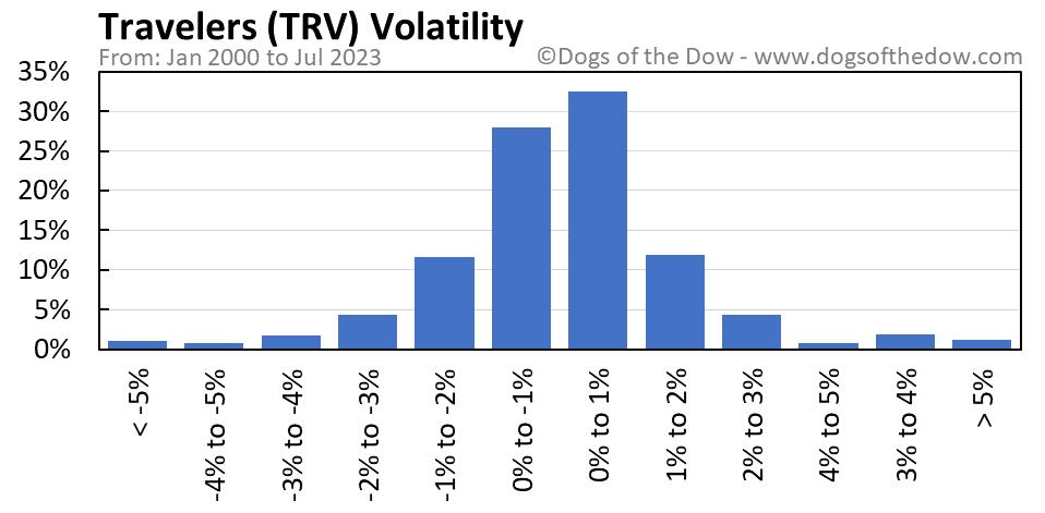 TRV volatility chart