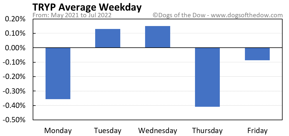 TRYP average weekday chart