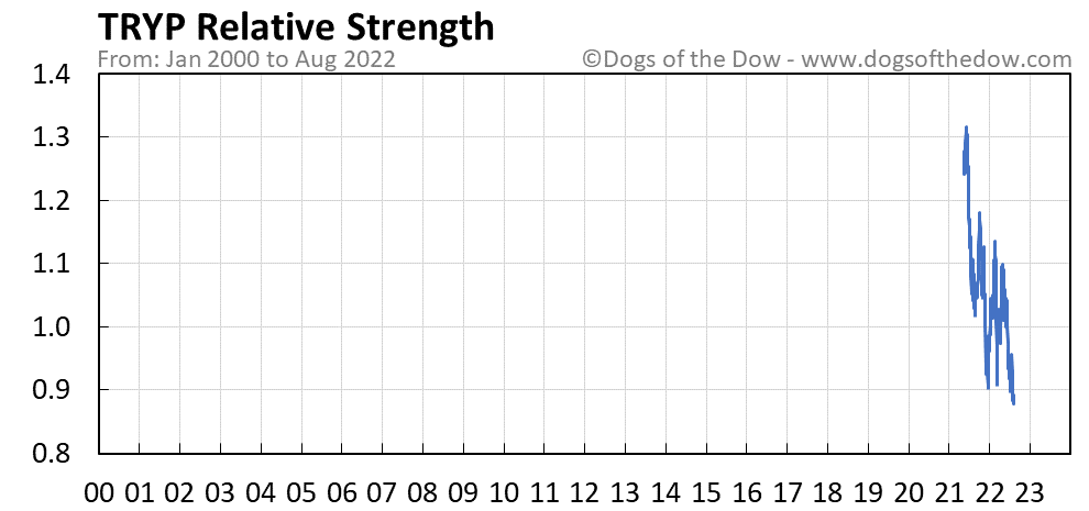 TRYP relative strength chart