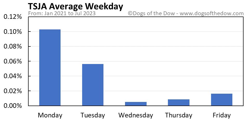 TSJA average weekday chart