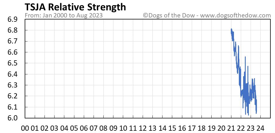 TSJA relative strength chart