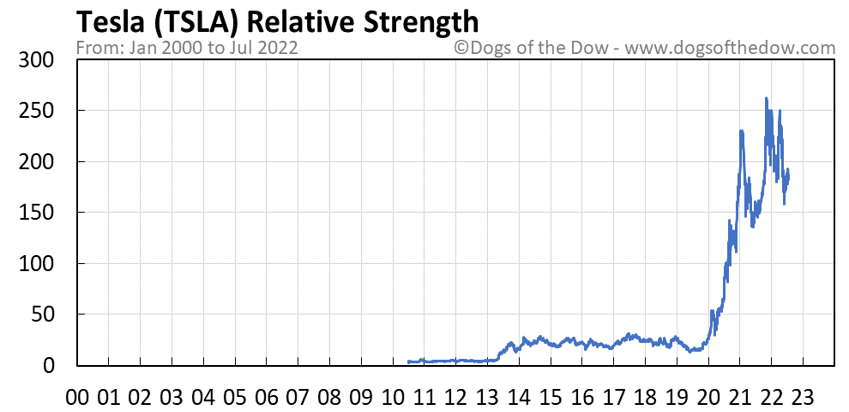 TSLA relative strength chart