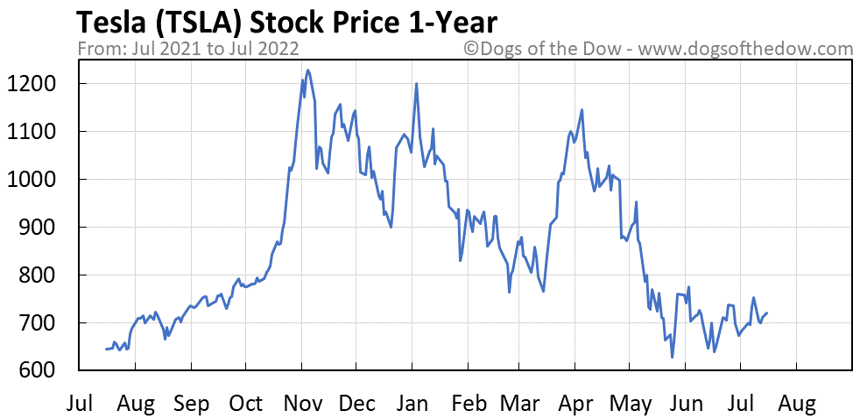 TSLA 1-year stock price chart