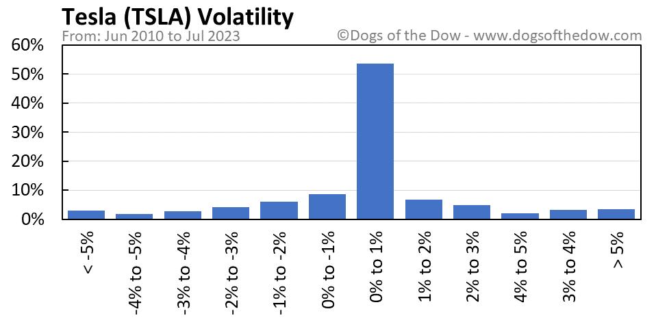 TSLA volatility chart