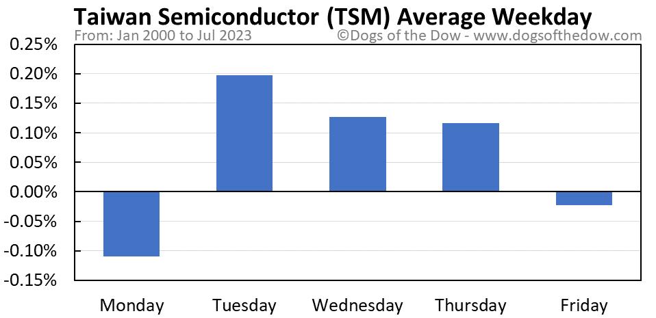 TSM average weekday chart