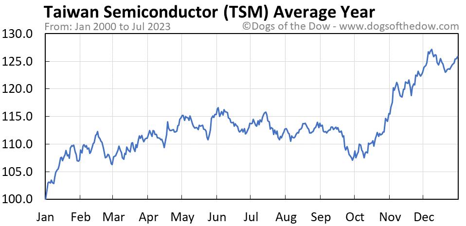 TSM average year chart