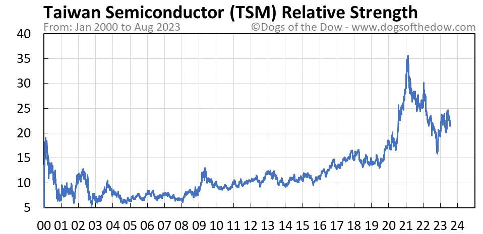 TSM relative strength chart