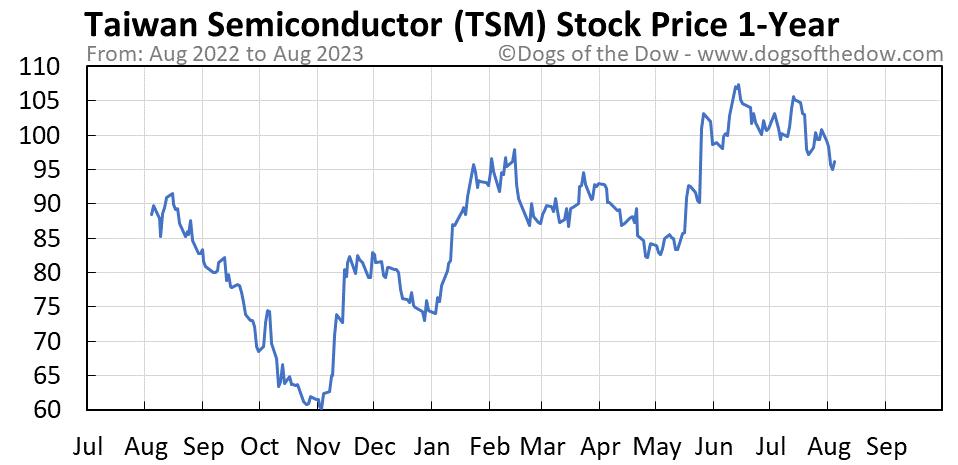 TSM 1-year stock price chart
