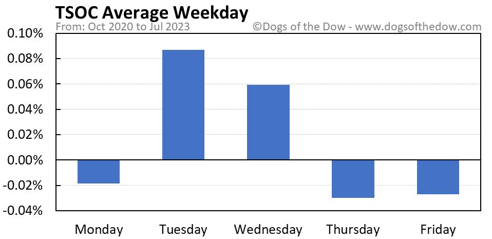TSOC average weekday chart