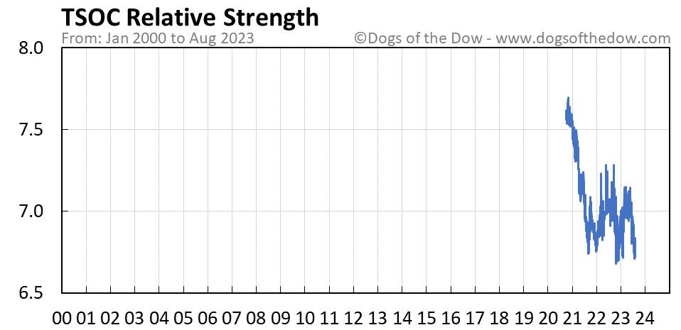 TSOC relative strength chart