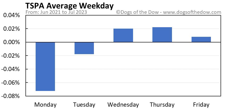 TSPA average weekday chart