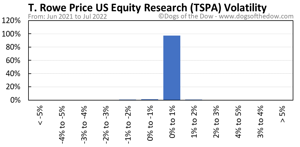 TSPA volatility chart