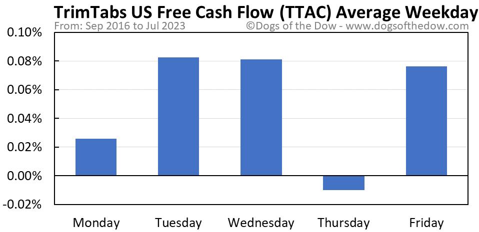 TTAC average weekday chart