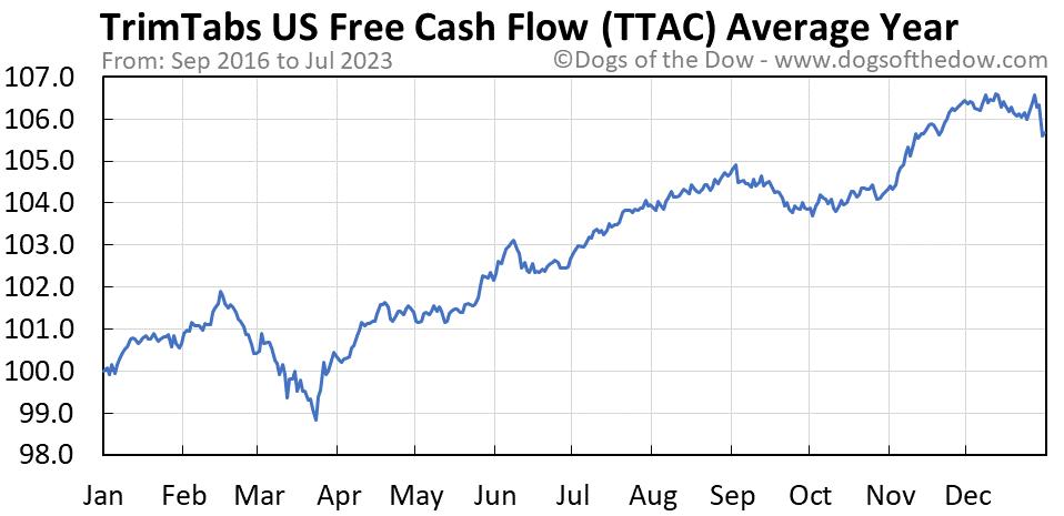TTAC average year chart