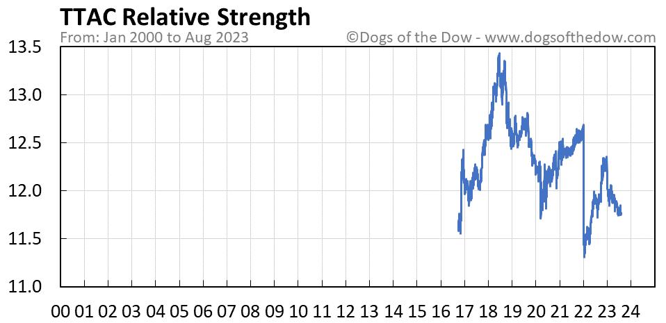 TTAC relative strength chart