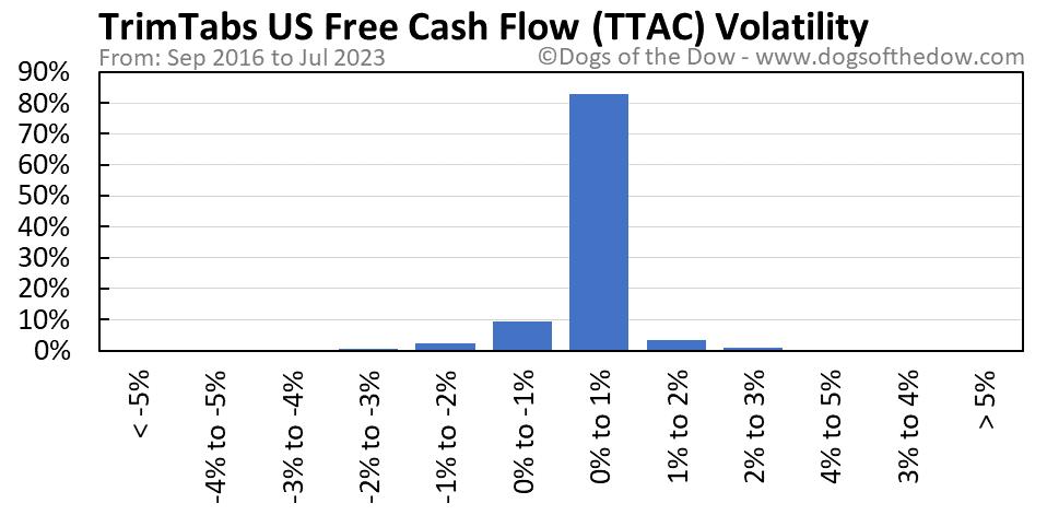 TTAC volatility chart