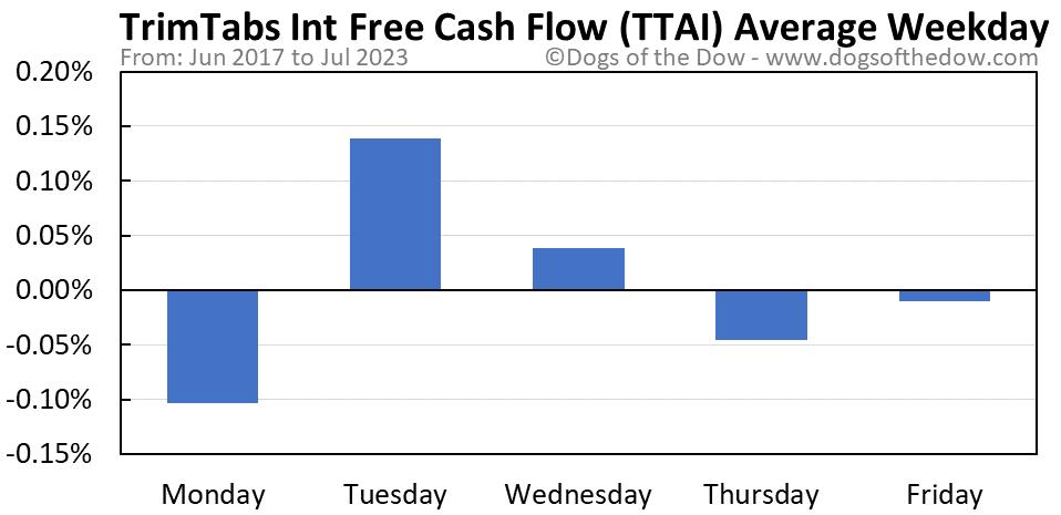 TTAI average weekday chart