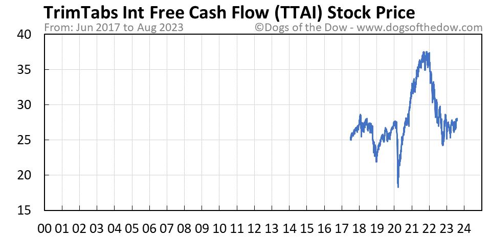 TTAI stock price chart