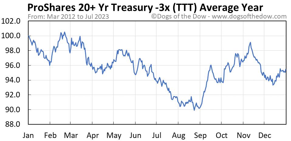 TTT average year chart