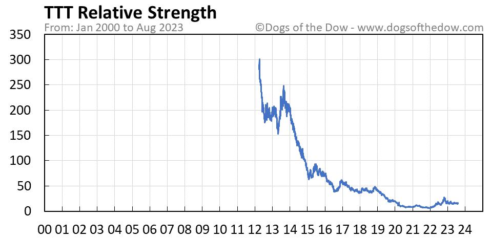TTT relative strength chart