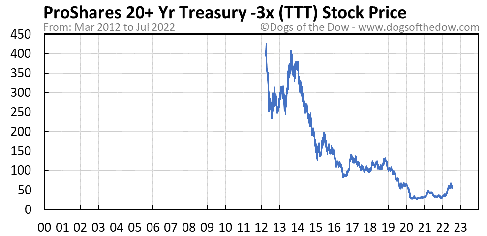 TTT stock price chart