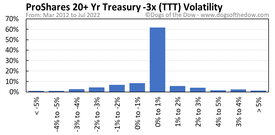 TTT volatility chart