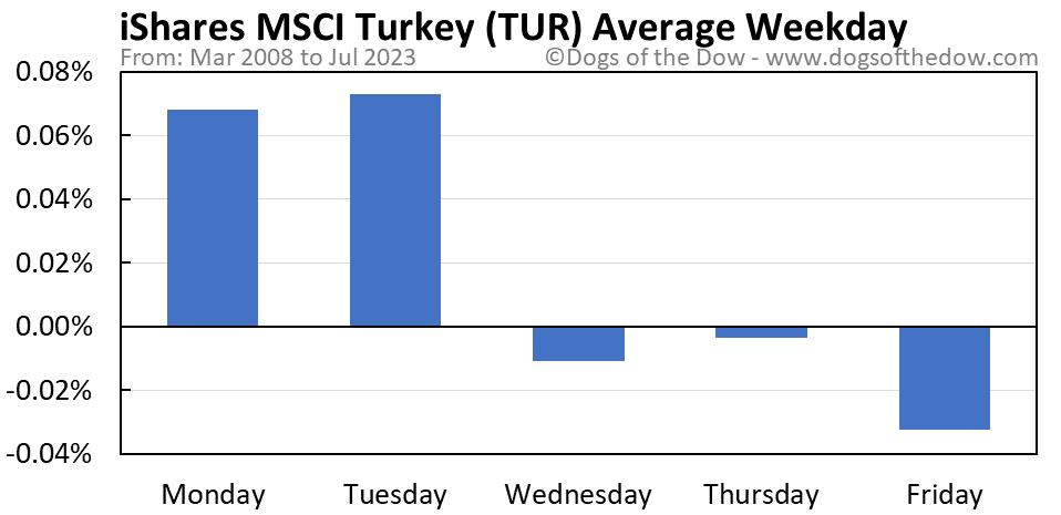 TUR average weekday chart