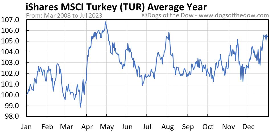 TUR average year chart