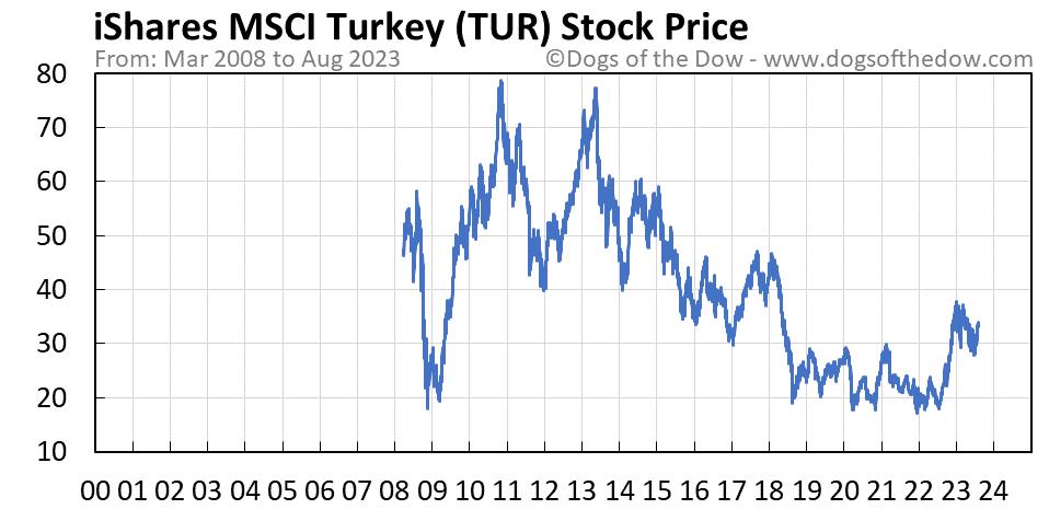 TUR stock price chart