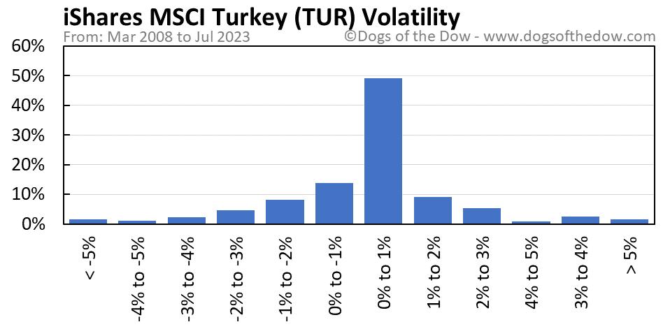 TUR volatility chart