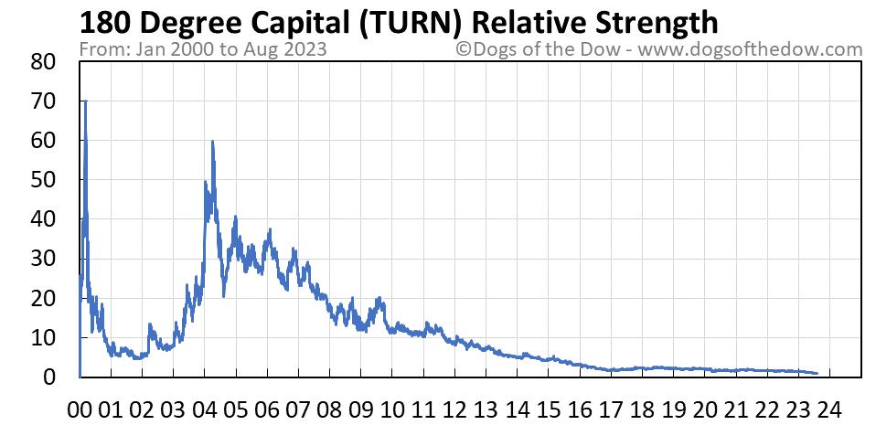 TURN relative strength chart