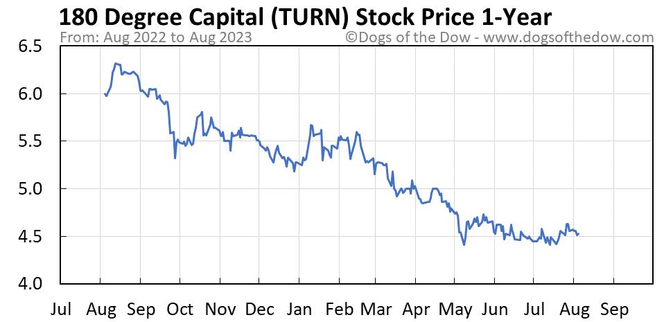 TURN 1-year stock price chart