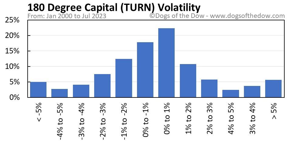 TURN volatility chart