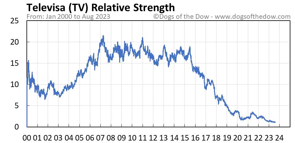 TV relative strength chart