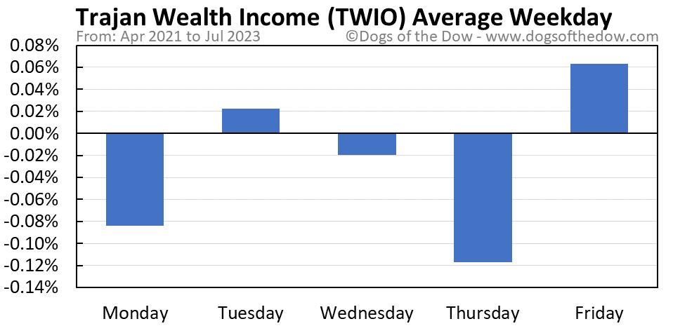TWIO average weekday chart