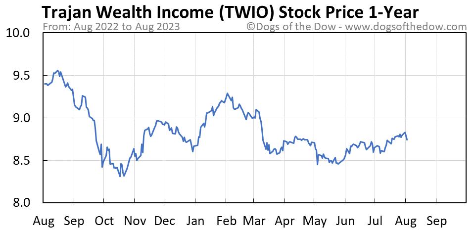 TWIO 1-year stock price chart