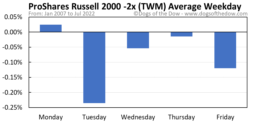 TWM average weekday chart