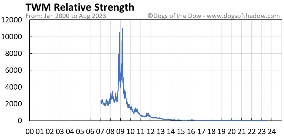 TWM relative strength chart