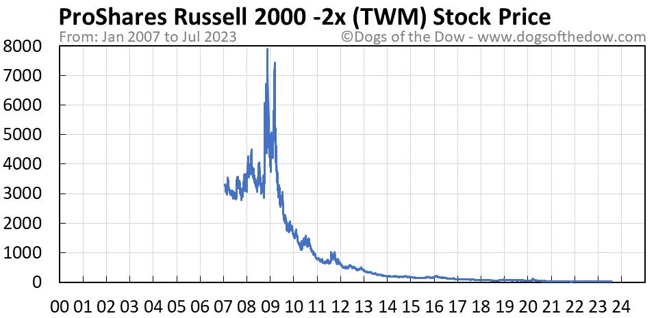 TWM stock price chart