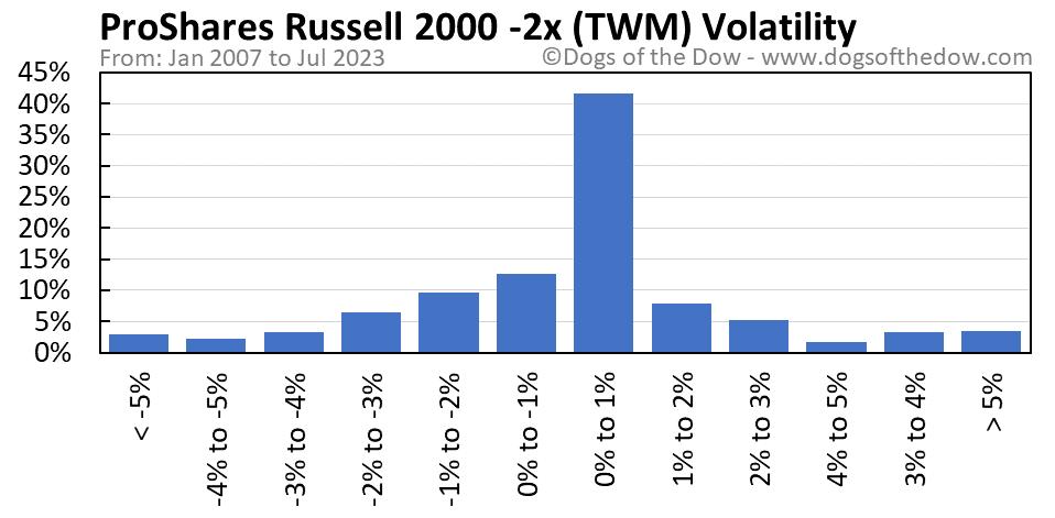 TWM volatility chart