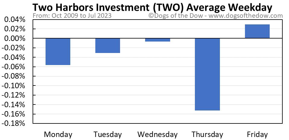TWO average weekday chart