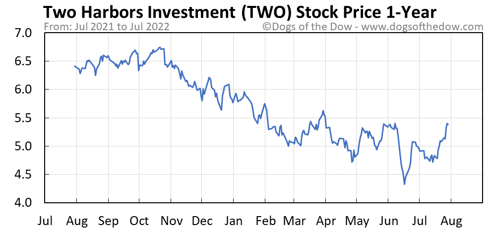 TWO 1-year stock price chart