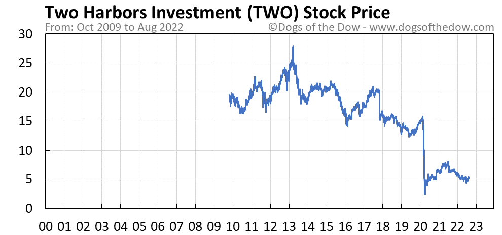 TWO stock price chart