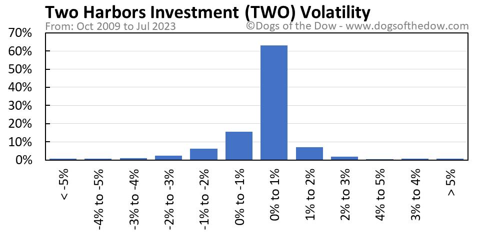 TWO volatility chart