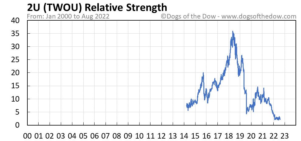 TWOU relative strength chart